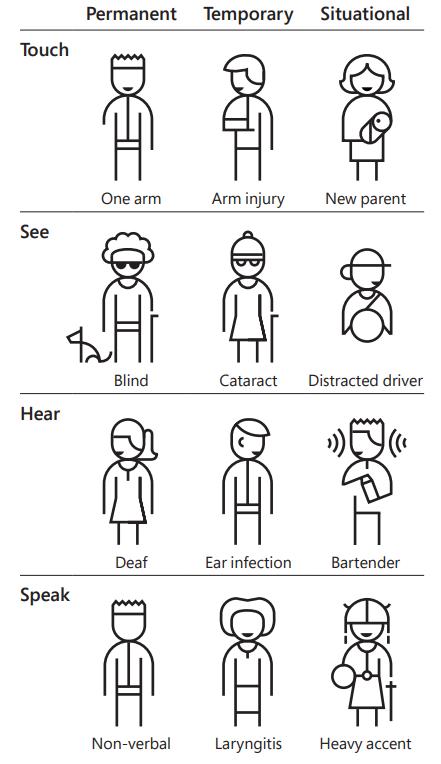 """Eine Übersicht von verschiedenen Einschränkungen des Tastens, des Sehens, des Hörens und des Sprechens - jeweils unterteilt in """"dauerhaft"""", """"temporär"""" und """"situationsbedingt"""""""