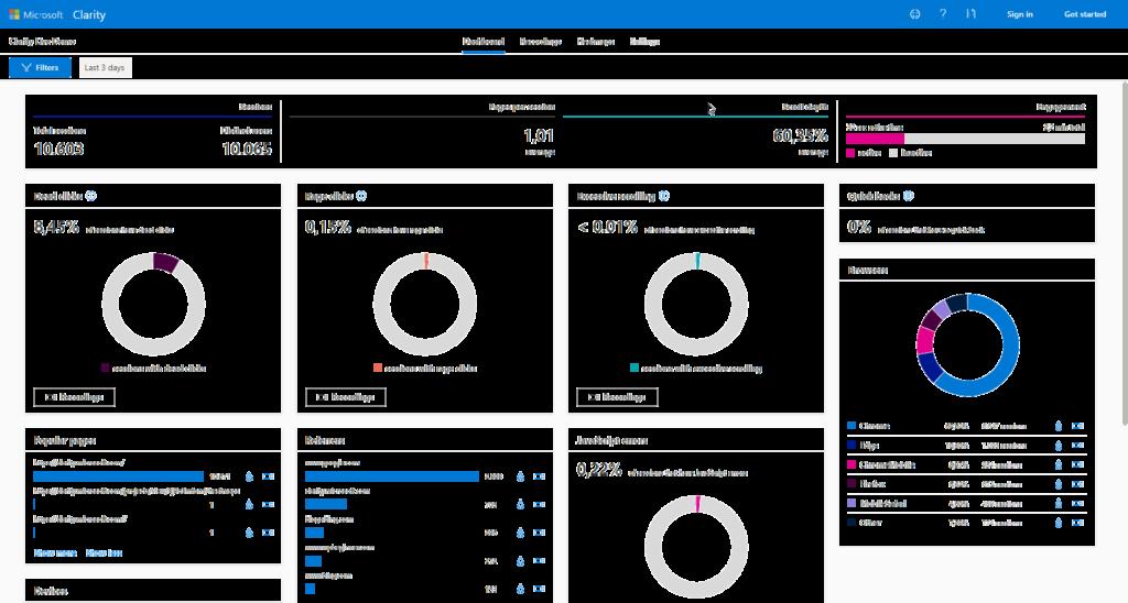 Ein Dashboard von Microsoft Clarity mit diversen Kuchendiagrammen