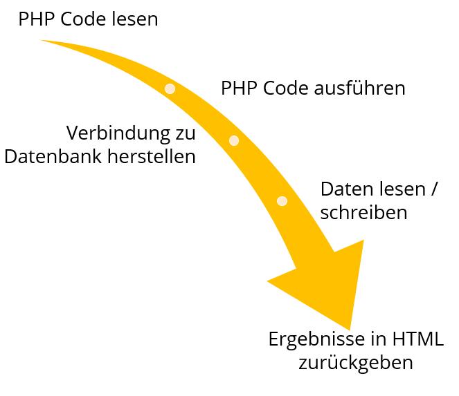 Vereinfachtes Ablaufdiagramm von einer PHP-Ausführung: PHP Code lesen, PHP Code ausführen, Verbindung zu Datenbank herstellen, Daten lesen/schreiben, Ergebnisse in HTML zurückgeben.